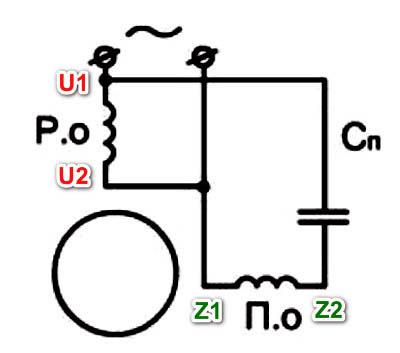 Конденсатор позволяет создать сдвиг фаз переменного тока в пусковой обмотке относительно тока в рабочей обмотке